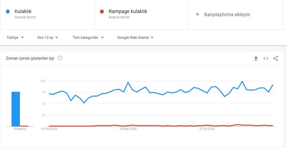 google trands karşılaştırma